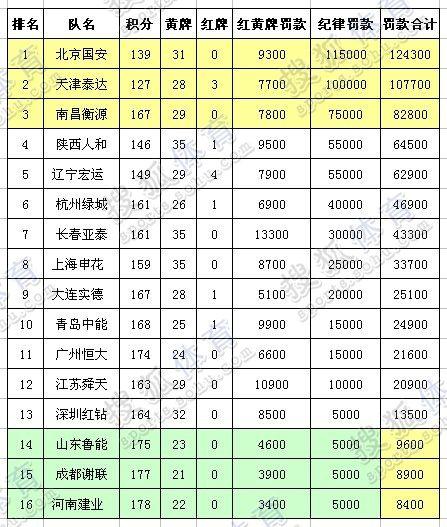 01中超前14轮公平竞赛榜
