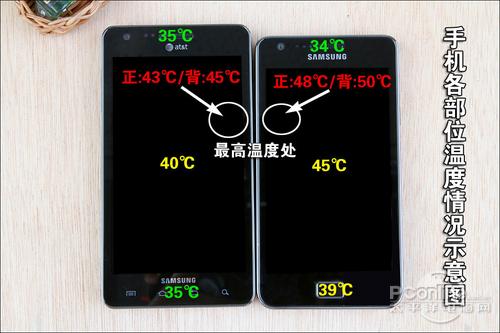 手机温度对比示意图(满载状态下手机各部位温度情况表)