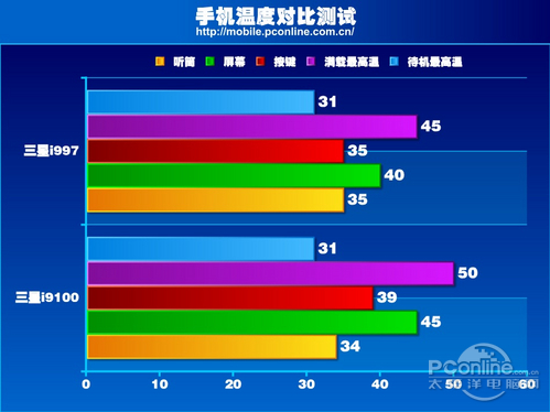 手机正面温度对比图(温度可能受环境温度影响而有所不同)