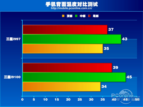 手机背面温度对比图(温度可能受环境温度影响而有所不同)