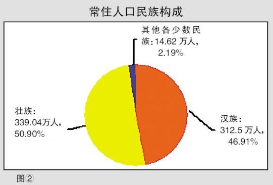 壮族人口减少_大方县的人口民族