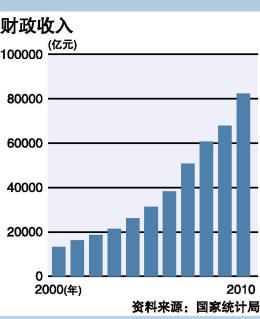 财政收入_美国全年财政收入