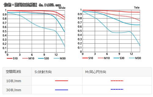 MTF曲线示意图