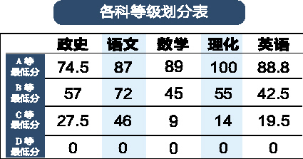 西安市录取中考分数线:城六区最低430分(图)高中生暑期计划表图片