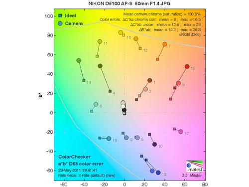 尼康D5100色彩测表现测试