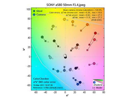 索尼α580色彩表现测试