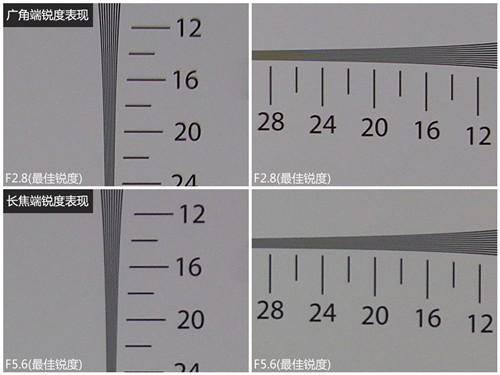 富士HS11广角端、长焦端镜头锐度表现
