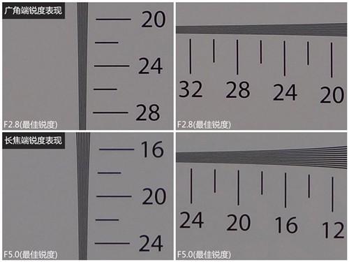 索尼HX100广角端、长焦端镜头锐度表现
