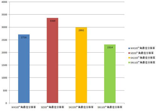 四款产品广角端分辨率对比图表
