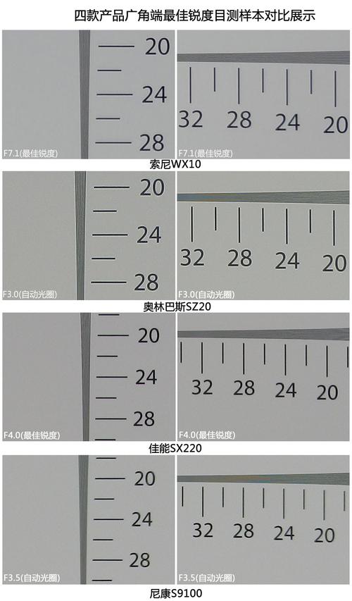 四款产品广角端锐度目测样本对比展示