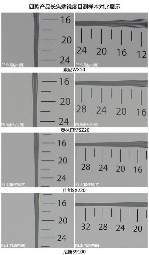 四款产品长焦端锐度目测样本对比展示