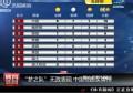 视频-世锦赛跳水队表现出色 中国队领跑奖牌榜
