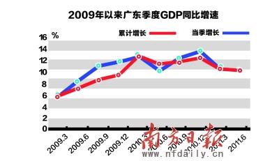 下半年gdp_2020欧盟上半年gdp