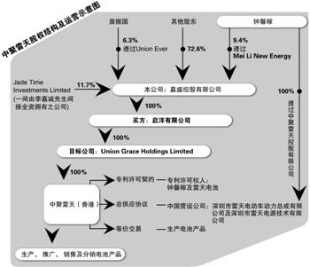 中聚电池内讧:钟馨稼被指诉讼造假(组图)-搜狐