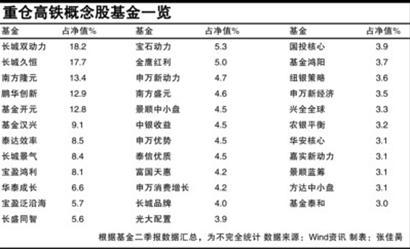 """高铁股集体重挫 55只重仓基金被""""追尾"""""""
