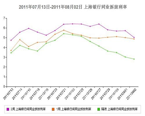 隔夜shibor利率续跌21个基点 突破3%至2.81%(图)