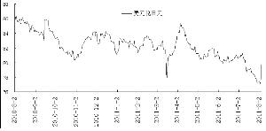 最近一年美元兑日元汇率走势(图)
