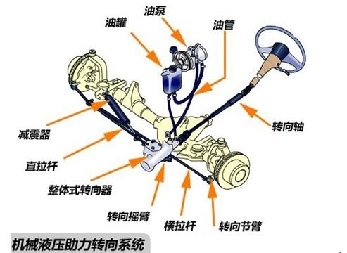 汽車動力系統 汽車動力傳動系統