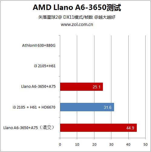 超值平台专用 Llano A6-3650详细测试