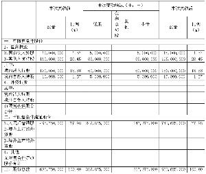 家庭收入分配图_支出收入表格_2010收入分配