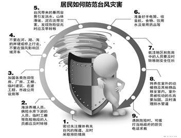 居民如何防范台风灾害(图)