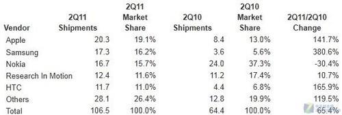 今年第二季度智能手机出货量排名情况