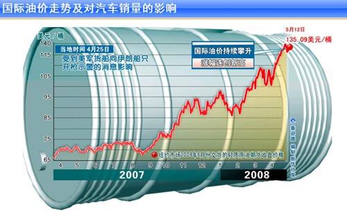 油价涨震颤全球 中国汽车以何应对(点击观看专题)