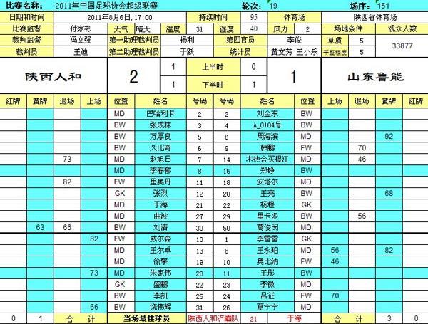 陕西2-1山东