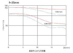 图丽AT-X 17-35 F4 PRO FX日本地区发售