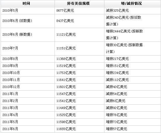 中国6月份继续增持57亿美国国债[图]