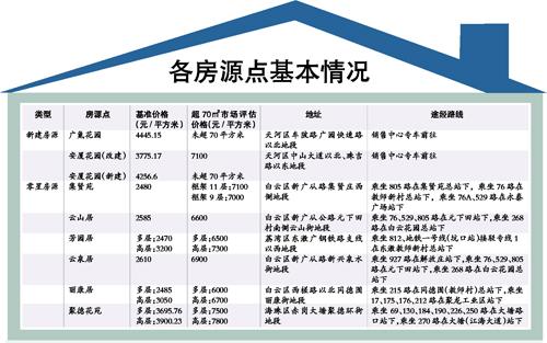 广州今年首批经适房今起接受意向登记 样板房参观点定在泰安花园首层