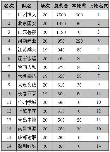 01第21轮中超奖金榜
