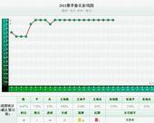 中超实力榜:亚泰力压国安 鲁能狂跌至第10(图)
