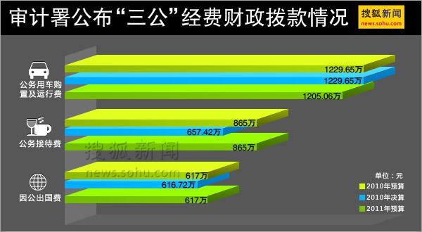 审计署公布三公经费  搜狐新闻制图