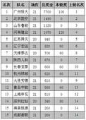 中超奖金榜:京鲁豫超千万 恒大7700万领跑(图)