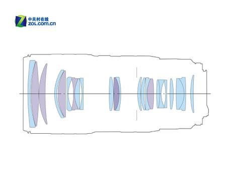 图为:佳能EF 70-200mm f/2.8L IS II USM镜头光学结构图
