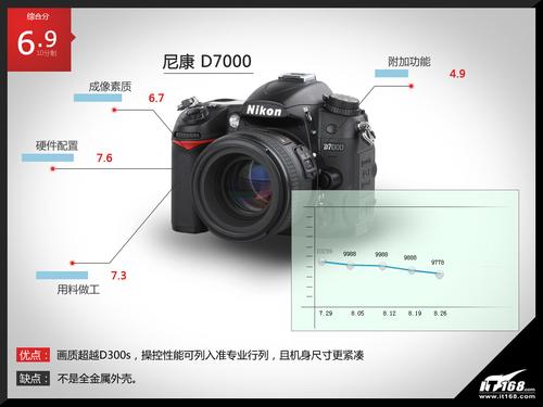 尼康D7000综合评分
