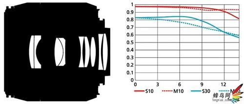 尼康发布AF-S DX 40mm f/2.8G微距镜头
