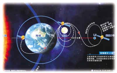 """8月30日,国防科工局宣布:""""嫦娥二号""""飞离月球,飞行77天,抵达距地球150万公里的太阳系深空,并成功环绕拉格朗日L2点飞行太阳系深空迎来首个中国访客"""