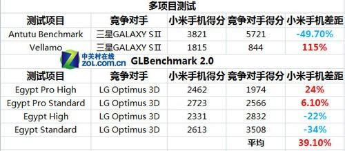 性能平均提升39.1% 双核小米手机性能评测