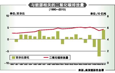 bp中国碳排放计算器提供的资料_中国减少碳排放_中国历年碳排放量数据