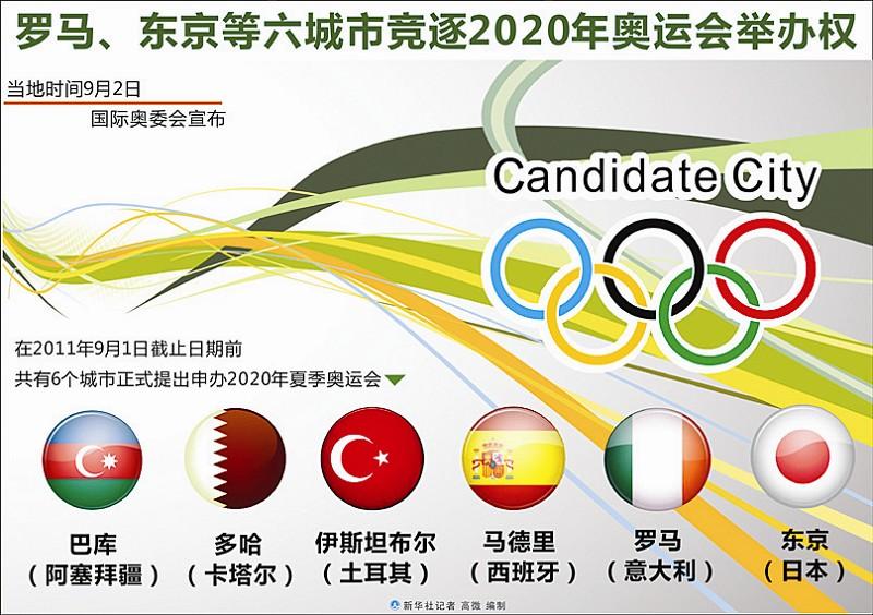 近几年奥运会举办城市