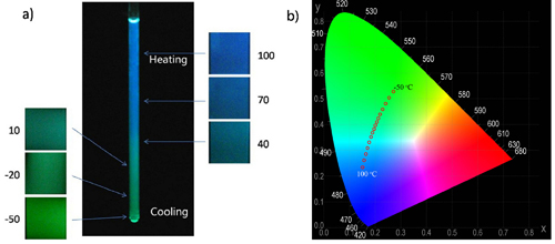 色-a-性_b) cie色度空间中dptb发光颜色与温度的相关性.