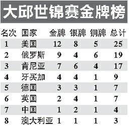 中国军团发挥稳定夺四枚奖牌