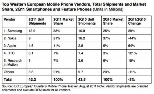 智能手机厂商市场份额图表