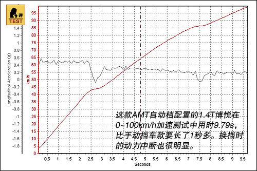 博悦0-100km/h加速测试