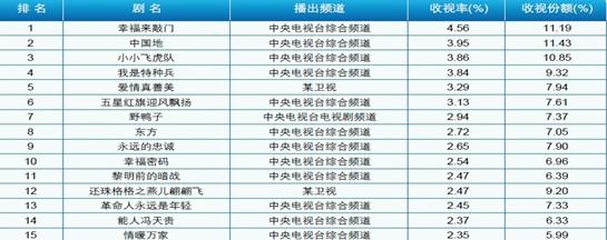 2011年1-8月全国电视剧收视排名(19:00-22:00)