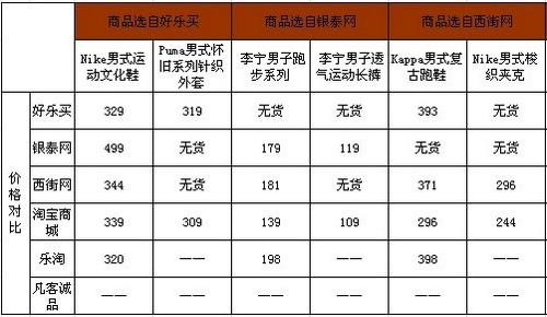 图片14(商品价格对比表一)