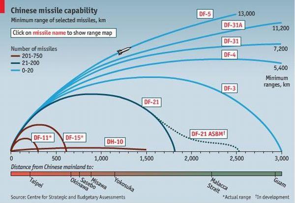 这张图来自《经济学人》杂志,描绘了中国各种导弹的射程范围,DF就是东风的简称。