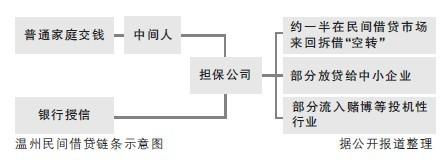 """据浙江媒体报道,温州不只有借了民间借贷的中小企业老板""""跑路"""",还有不少担保公司老板""""跑路""""。"""